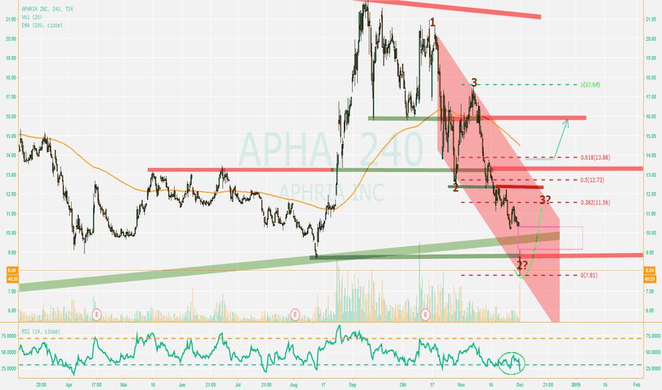 APHA: Gap Down...übertrieben?