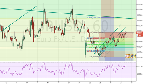 EURUSD: HOPE THE RETEST FIRST MAY SEE A UPSIDE RALLY
