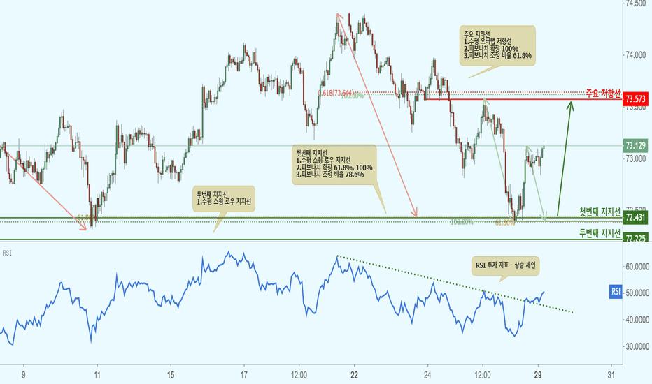 NZDJPY: NZDJPY  뉴질랜드 달러/일본 엔(1시간 차트)-지지선 접근으로 상승!