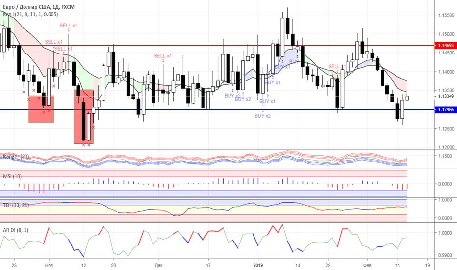 EURUSD: Диапазонная торговля: валютный рынок на 13.02.2019 года
