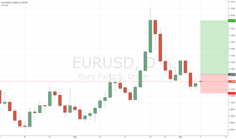 EURUSD: EURUSD Daily TDI Reversal