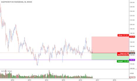 GAZP: GAZPROM Short Invest Trade