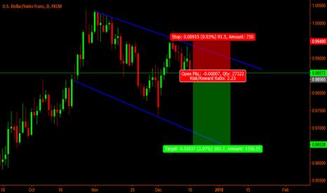USDCHF: UsdChf Short / Trendline trade