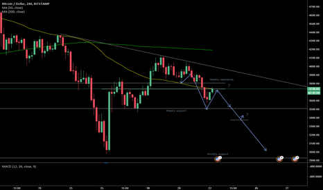 BTCUSD: There could be trouble ahead....