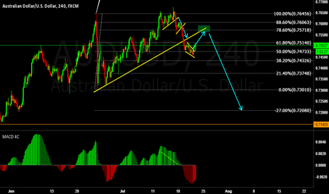 AUDUSD: AUDUSD Downside to come