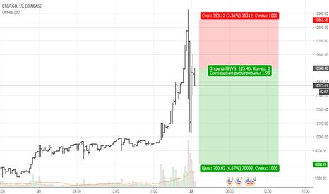 BTCUSD: Short BTC/USD