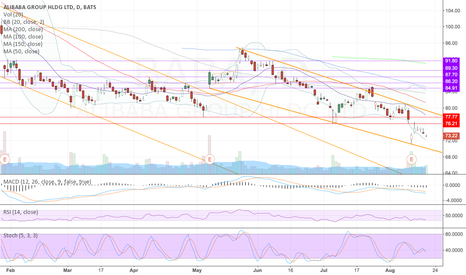 BABA: Still headed downwards, new channel being formed
