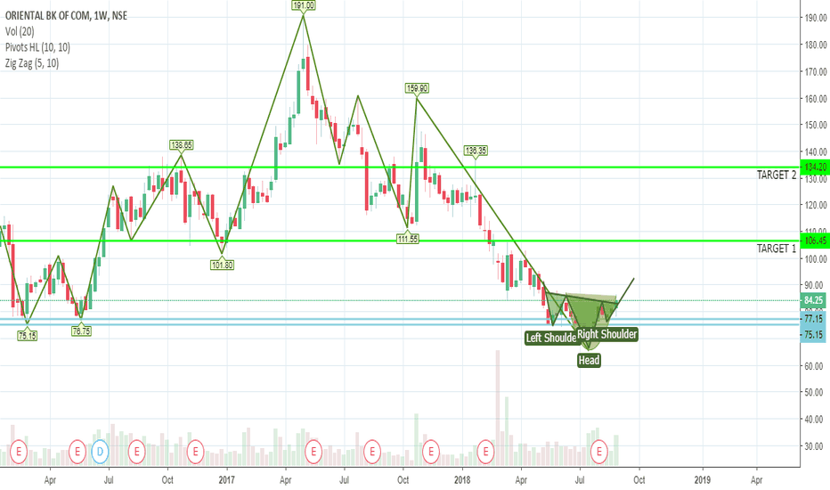 ORIENTBANK: GOOD CHART FORMATIONS