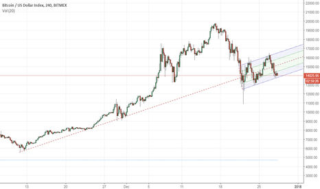 XBT: THE PROFIT TUNNEL IS BORN