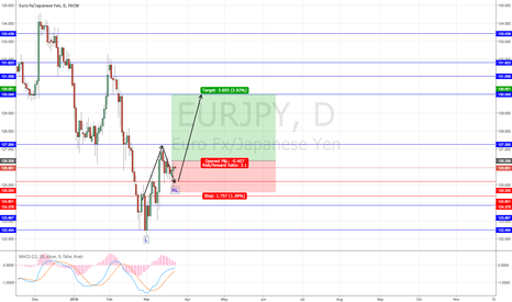 EURJPY: EURJPY LONG on the DAILY