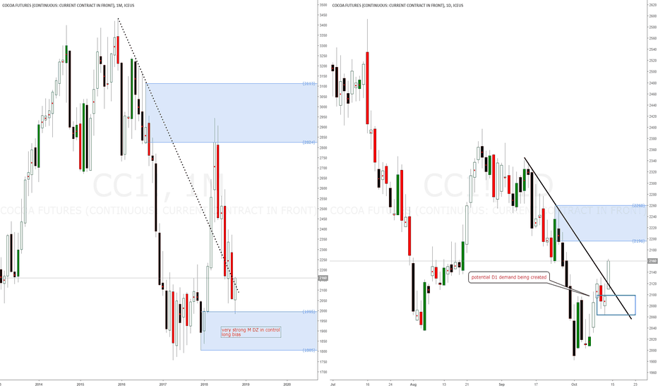 CC1!: Cocoa futures monthly demand in control, long opportunities