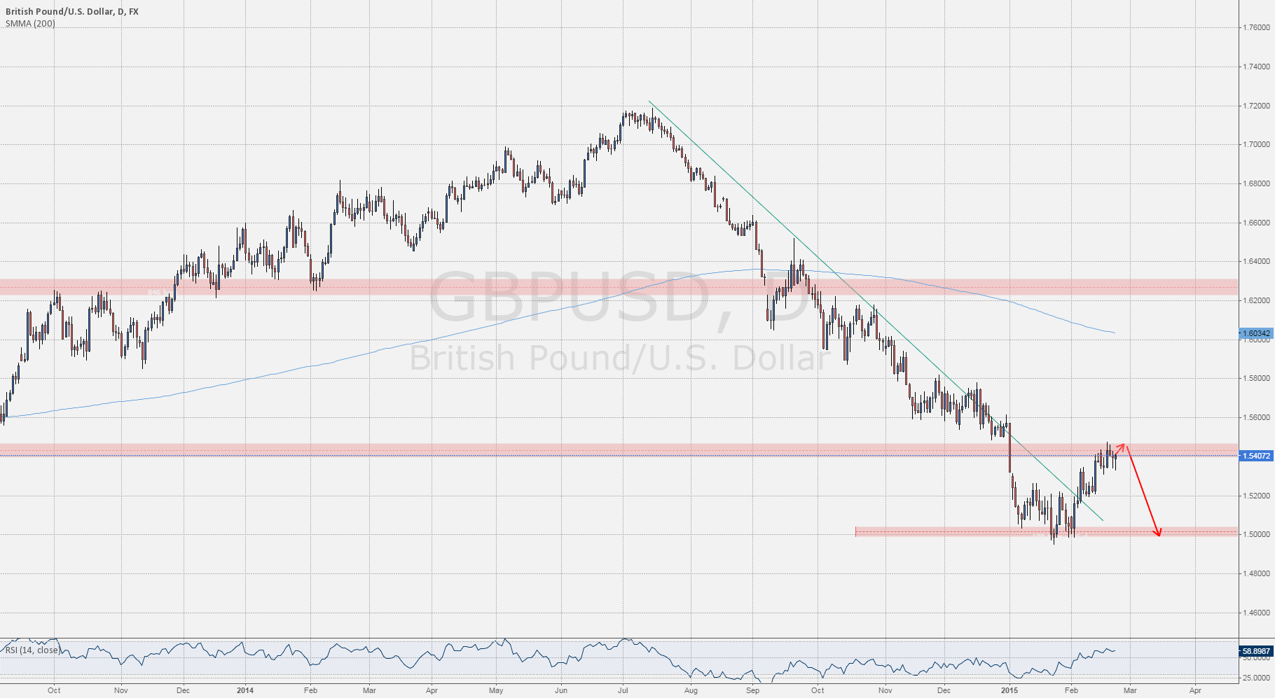 Level To Watch: #GBPUSD Down trend continuation