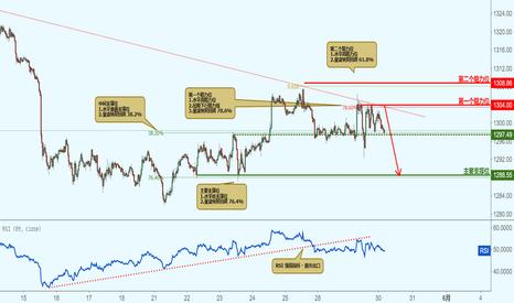 XAUUSD: XAUUSD 黄金兑美元-接近阻力位,下跌!