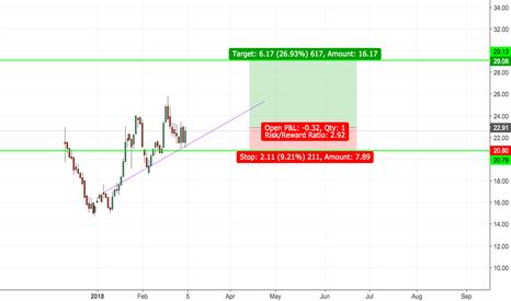 Amazing Dnli Stock Price And Chart Nasdaq Dnli Tradingview Wiring Digital Resources Antuskbiperorg