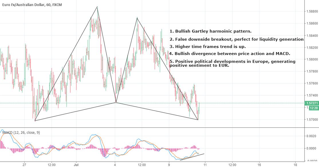 EUR/AUD - Short - term bullish setups on 1 H.\