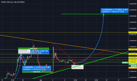 TRXBTC: TRX possible 76% profit on next days