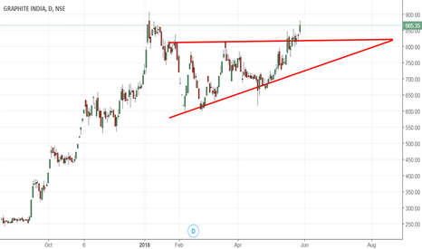GRAPHITE: Graphite - Ascending triangle breakout