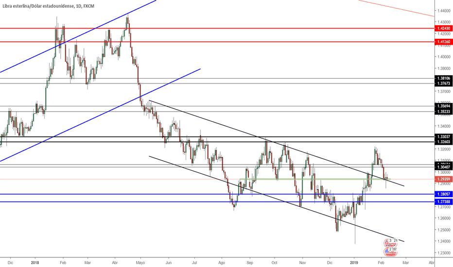 GBPUSD: Proyección GBP/USD Semana 11/02/2019