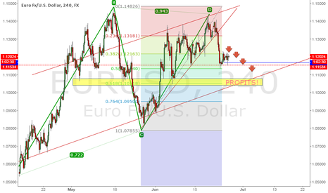 EURUSD: SHORT ON EUR