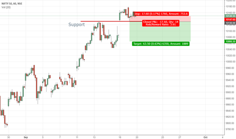 NIFTY: Levels to watch for Nifty