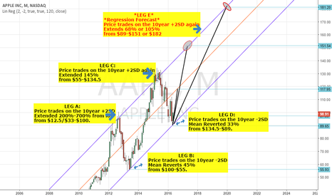 AAPL: APPLE LONG: $151-$182 - CYCLICAL ANALYSIS & REGRESSION FORECAST