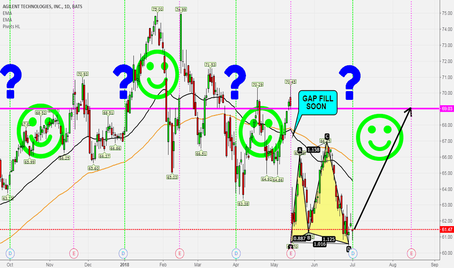 A: A = Dividends Happen Today & Then What??