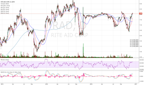 RAD: This one can be a goo short soon IF it is below 8.00