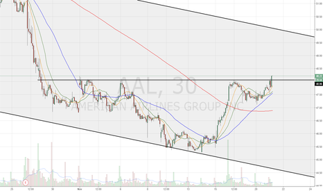 AAL: Inverse H&S breakout. Long