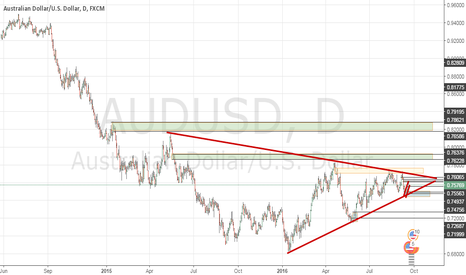 AUDUSD: corrected aud usd daily