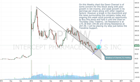 ICPT: A Long set up for ICPT, albeit a tad risky...