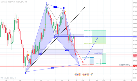 AUDUSD: AUD USD H4 Bat pattern