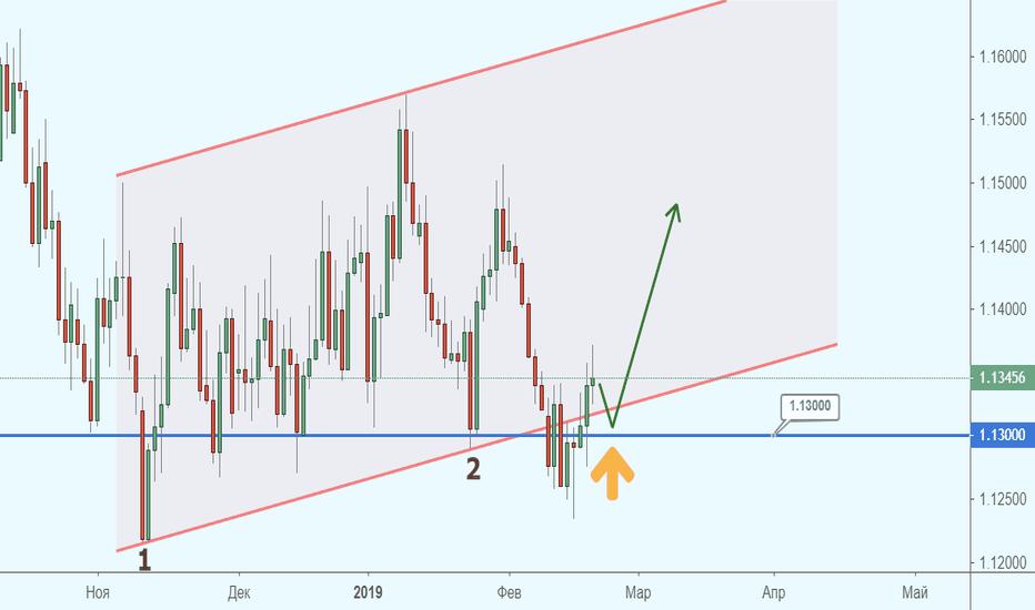 EURUSD: EUR/USD: реабилитировались и будем расти?!