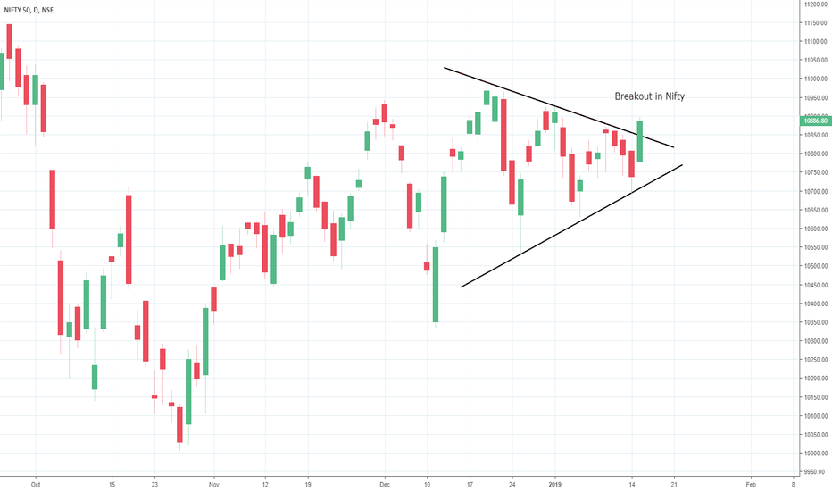 NIFTY: Triangle Breakout in Nifty