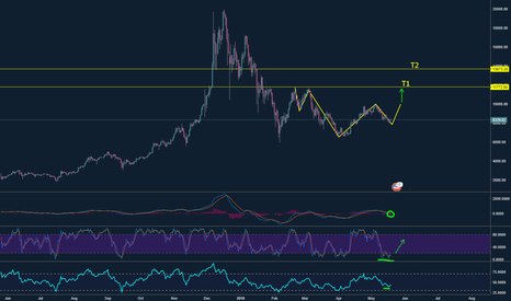 BTCUSD: BTC - Bitcoin possible H&S (inverse) formation!