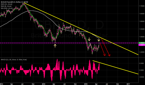 GBPUSD: weekly and daily might be coming into sell zone #FX #FOREX