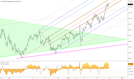 USDJPY: up chanell