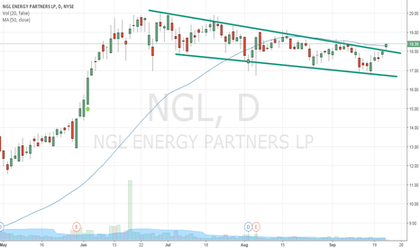 NGL: Long NGL on channel breakout