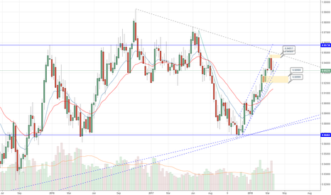 NZDCAD: Potential for a short position