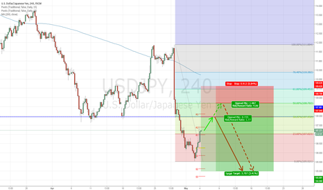 USDJPY: USD/JPY SHORT AFTER PULL BACK