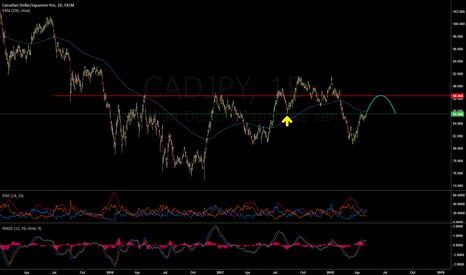 CADJPY: Hold off on CAD shorts - CADJPY is the pair to watch