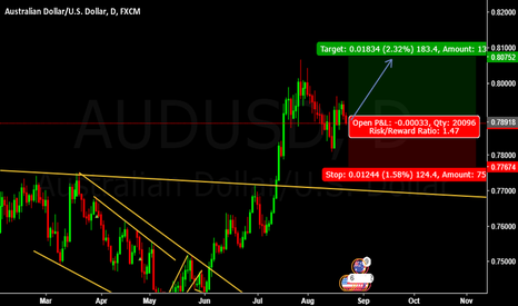 AUDUSD: BUY Entry AUDUSD @ 0.78918