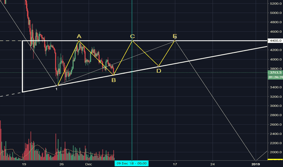 XBTUSD: Adjusted Triangle Size to current price action
