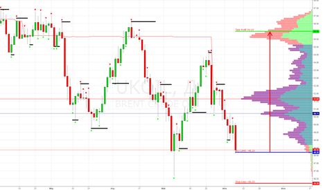 UKOIL: UKOIL (Brent) Buy Limit 48.20, take profit 56.00