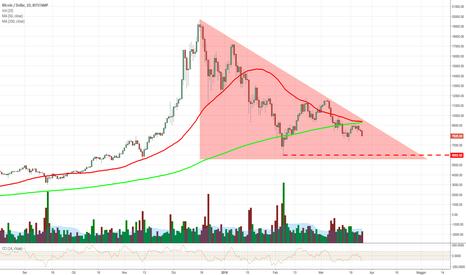 BTCUSD: Bitcoin: livelli di Supporto e resistenza ben definiti