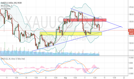 XAUUSD: GOLD - Triangle Pattern