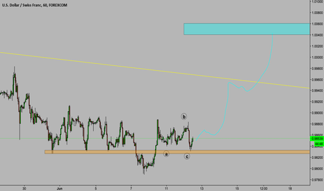 USDCHF: USD/CHF Potential Buy opportunity