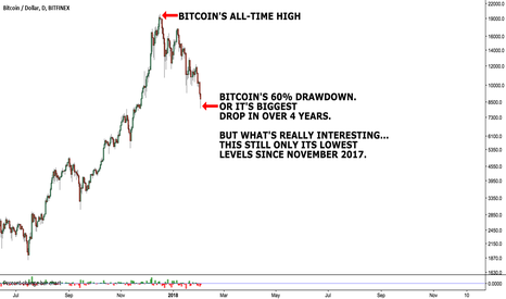 BTCUSD: $BTC.X A few notes about the Bitcoin drop and one crazy fact.