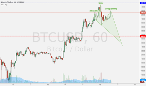 BTCUSD: 3x harmonic moves up + H&S. Bear market back?