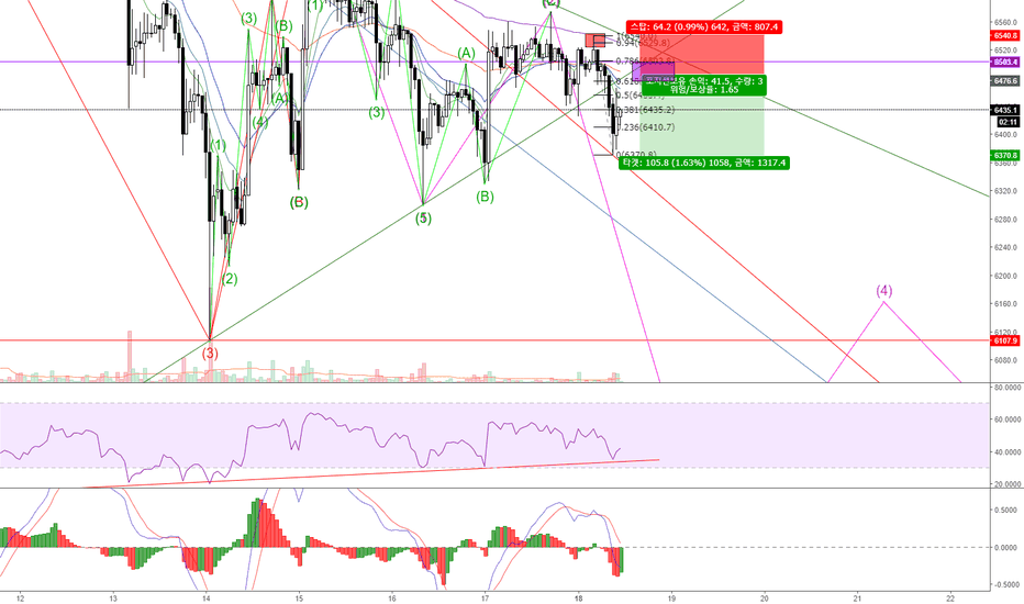 BTCUSD: 180618 last chance to catch short (to the bottom)