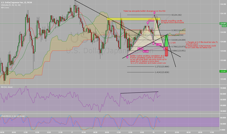 USDJPY: USD/JPY - Potential Bullish Cypher